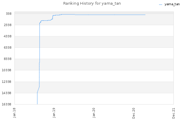 Ranking History for yama_tan