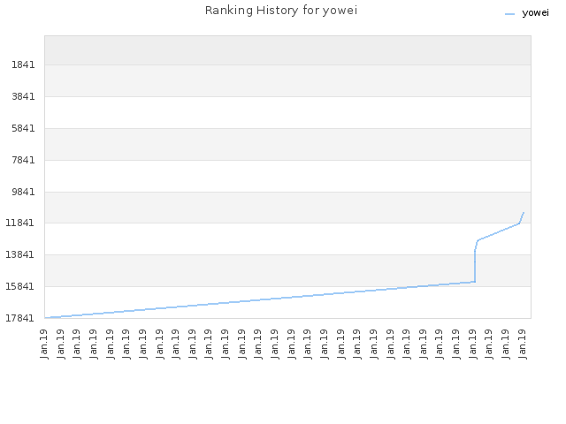 Ranking History for yowei