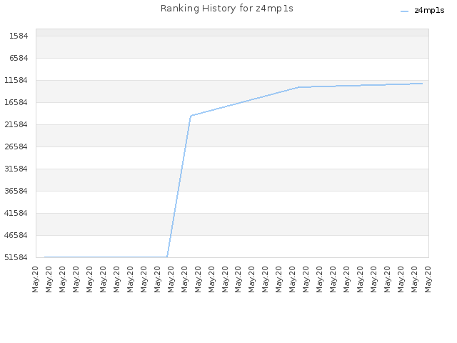 Ranking History for z4mp1s