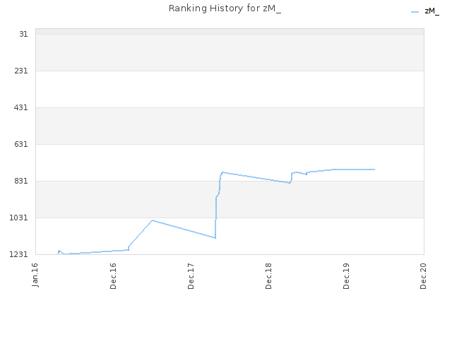 Ranking History for zM_