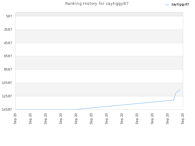 Ranking History for zaytiggy87