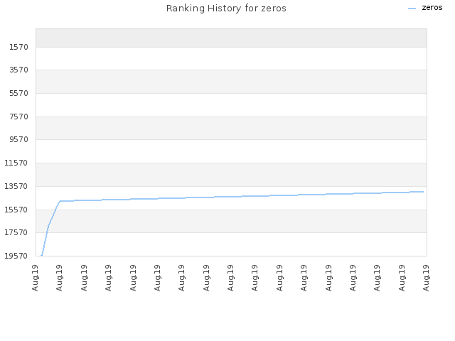 Ranking History for zeros