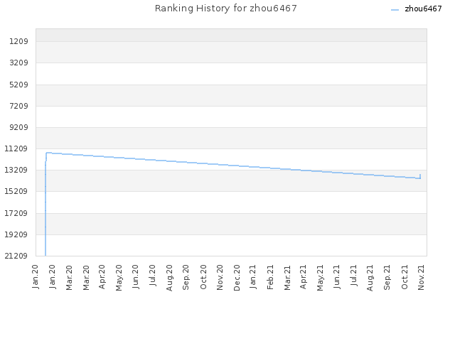 Ranking History for zhou6467