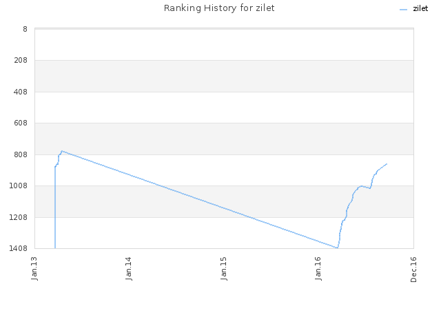 Ranking History for zilet