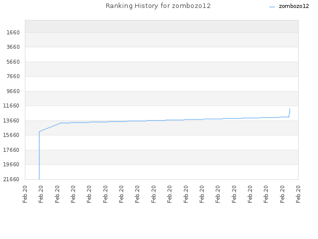 Ranking History for zombozo12