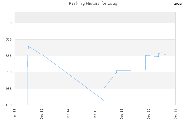 Ranking History for zoug