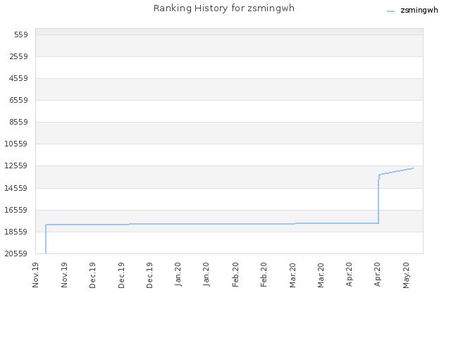 Ranking History for zsmingwh