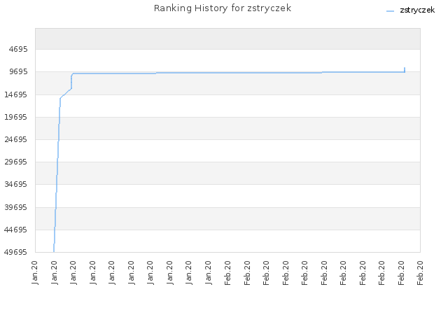Ranking History for zstryczek