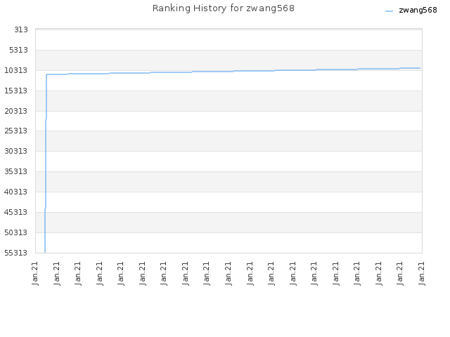 Ranking History for zwang568