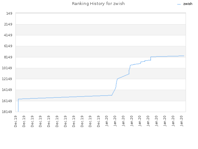 Ranking History for zwish