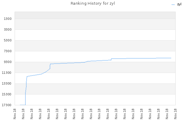 Ranking History for zyl