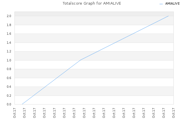 Totalscore Graph for AMIALIVE