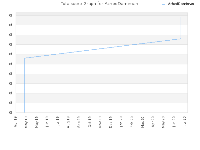 Totalscore Graph for AchedDamiman