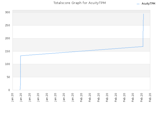 Totalscore Graph for AcuityTPM