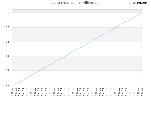 Totalscore Graph for AilliterateP
