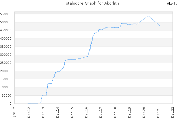 Totalscore Graph for Akorlith