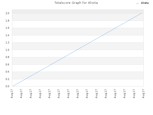 Totalscore Graph for Alisita
