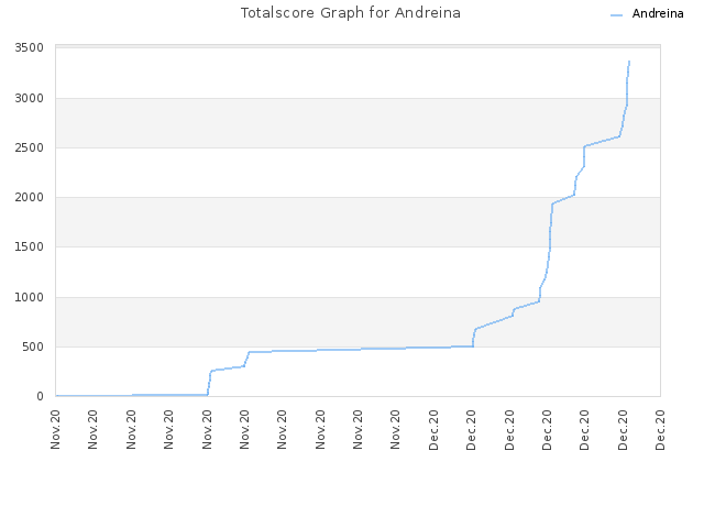 Totalscore Graph for Andreina