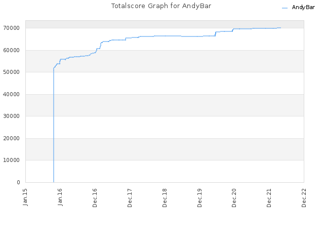 Totalscore Graph for AndyBar