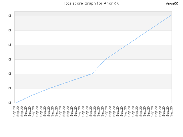 Totalscore Graph for AnonKK