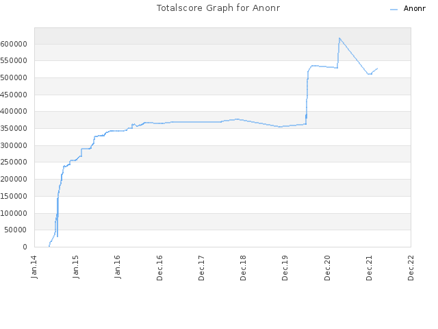 Totalscore Graph for Anonr