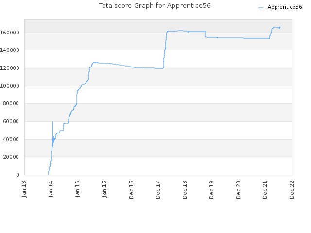 Totalscore Graph for Apprentice56