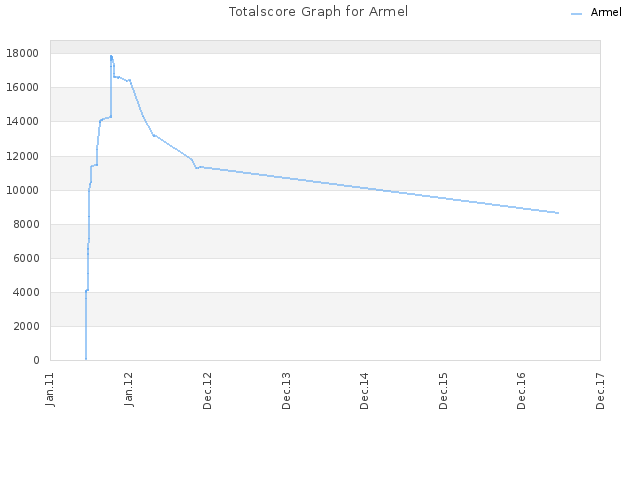 Totalscore Graph for Armel