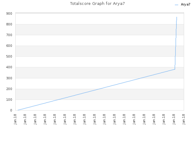 Totalscore Graph for Arya7