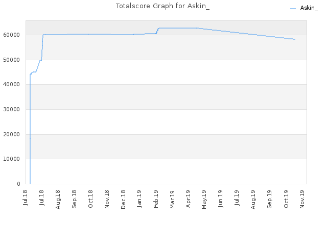 Totalscore Graph for Askin_