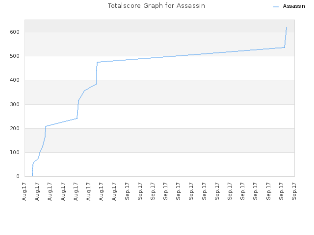 Totalscore Graph for Assassin