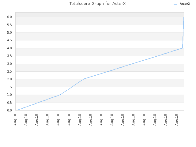 Totalscore Graph for AsterX