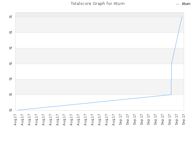 Totalscore Graph for Atum