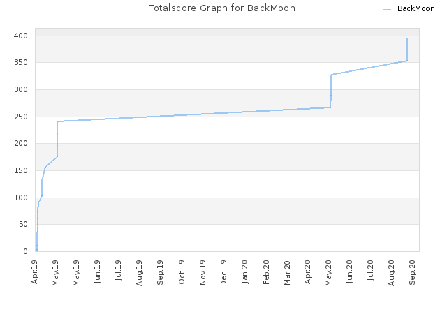 Totalscore Graph for BackMoon