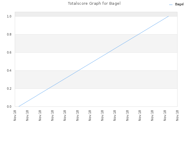 Totalscore Graph for Bagel