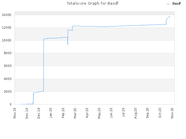 Totalscore Graph for Basdf