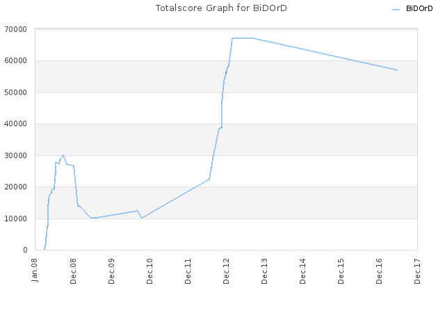 Totalscore Graph for BiDOrD