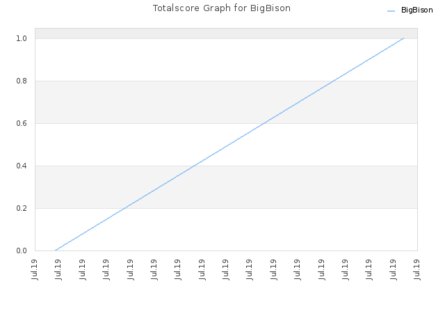 Totalscore Graph for BigBison