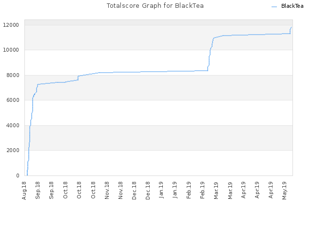 Totalscore Graph for BlackTea