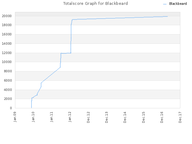 Totalscore Graph for Blackbeard