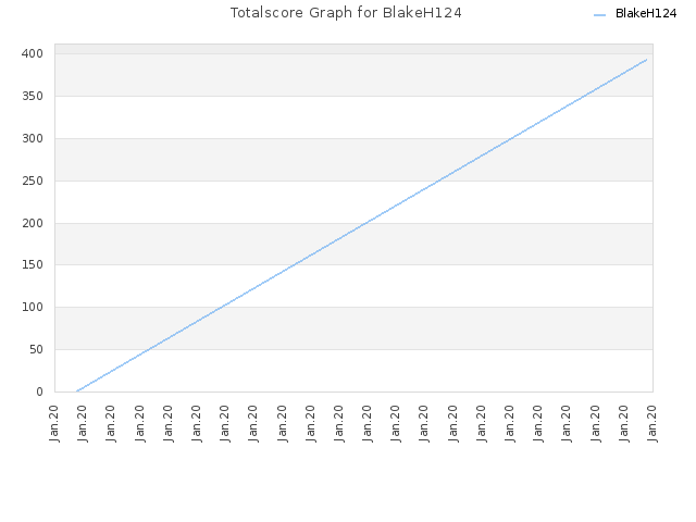 Totalscore Graph for BlakeH124
