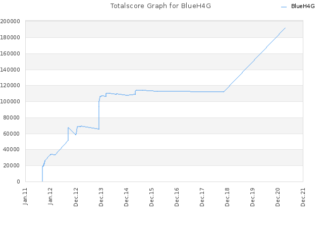 Totalscore Graph for BlueH4G