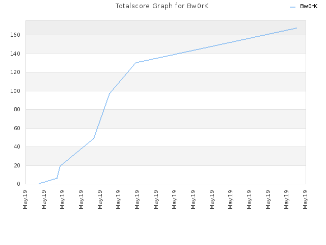 Totalscore Graph for Bw0rK