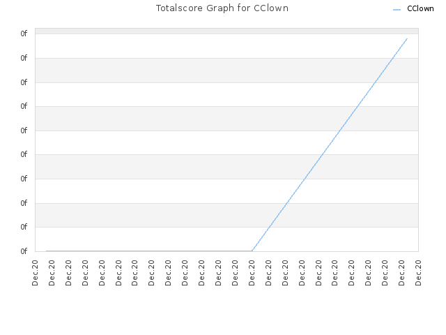 Totalscore Graph for CClown