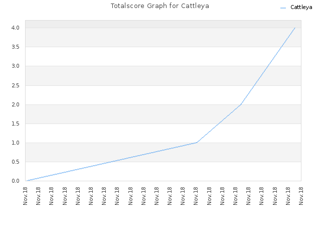 Totalscore Graph for Cattleya