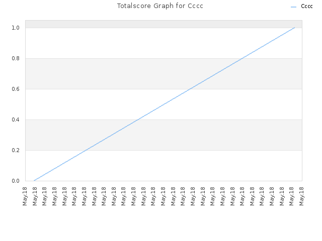 Totalscore Graph for Cccc