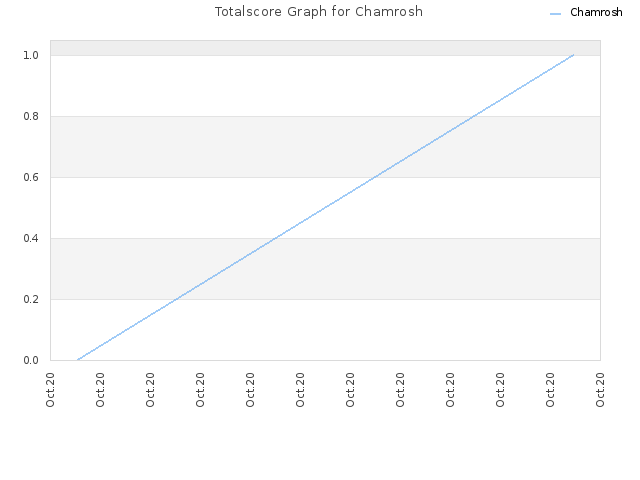 Totalscore Graph for Chamrosh