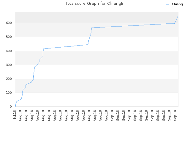 Totalscore Graph for ChiangE