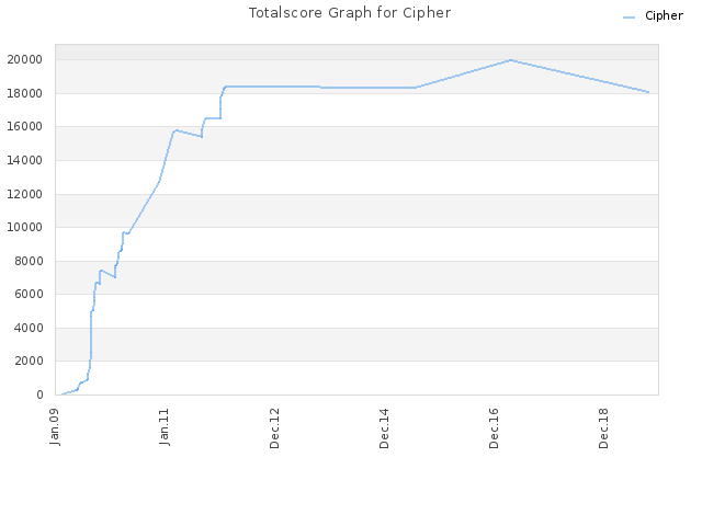 Totalscore Graph for Cipher