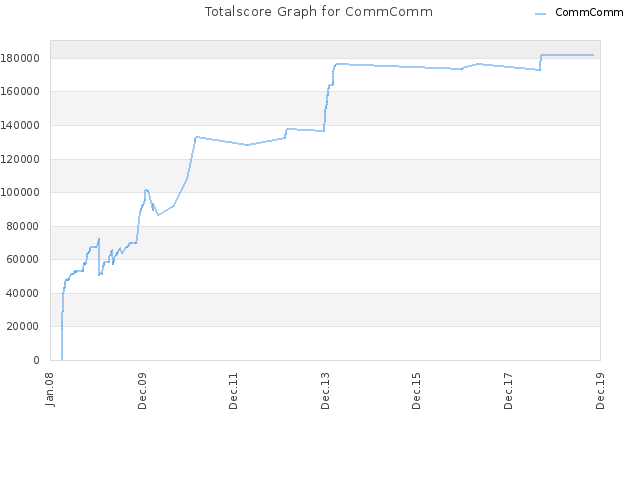 Totalscore Graph for CommComm