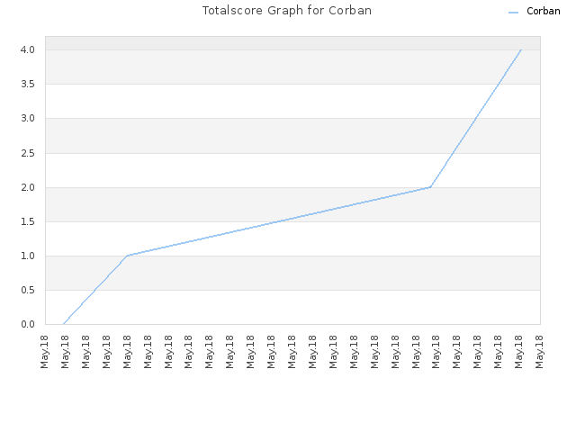 Totalscore Graph for Corban